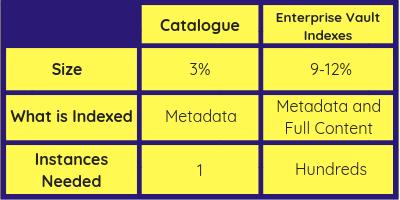 Final Catalogue vs EV Indexes Table